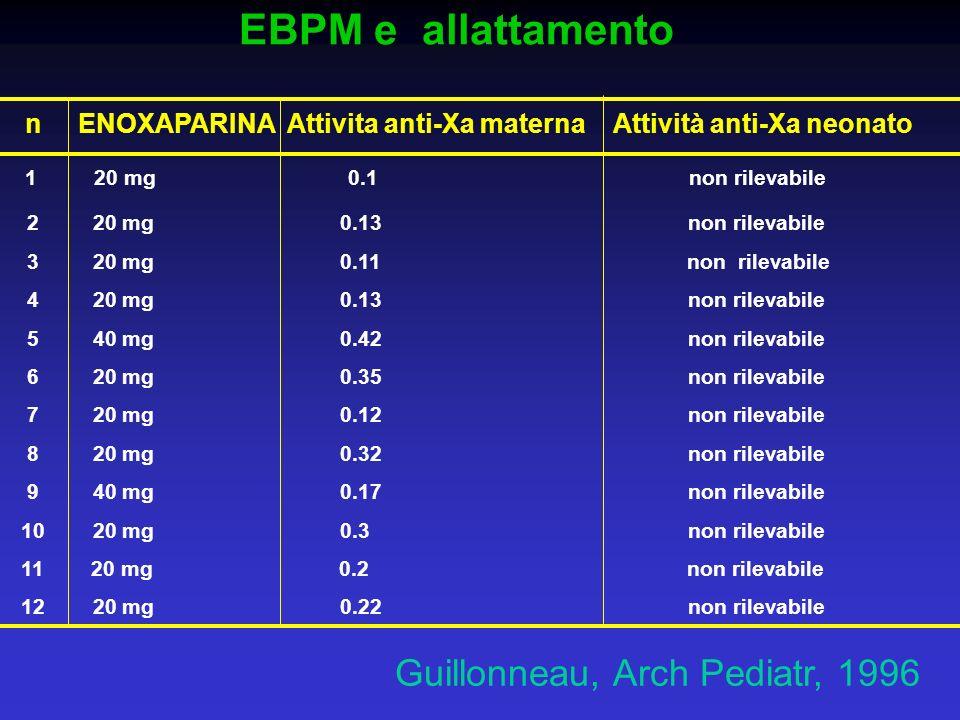 EBPM e allattamento n ENOXAPARINA Attivita anti-Xa materna Attività anti-Xa neonato 1 20 mg 0.1 non rilevabile 2 20 mg 0.13 non rilevabile 3 20 mg 0.1