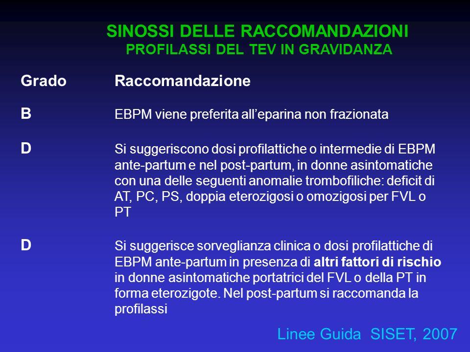 Grado Raccomandazione B EBPM viene preferita alleparina non frazionata D Si suggeriscono dosi profilattiche o intermedie di EBPM ante-partum e nel pos