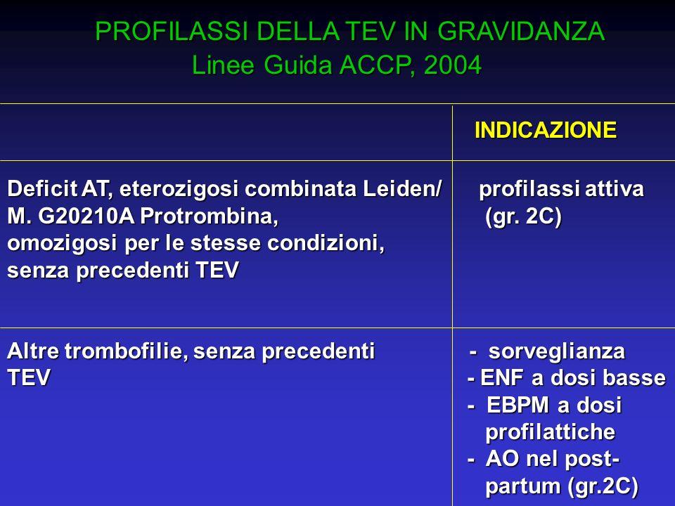 PROFILASSI DELLA TEV IN GRAVIDANZA PROFILASSI DELLA TEV IN GRAVIDANZA Linee Guida ACCP, 2004 INDICAZIONE INDICAZIONE Deficit AT, eterozigosi combinata