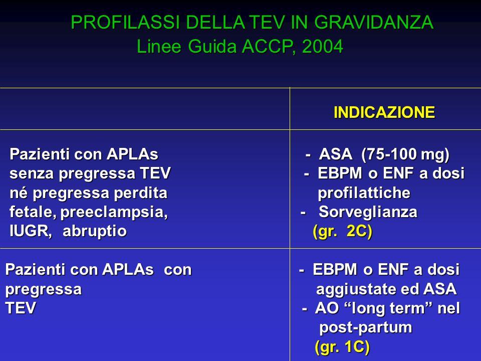PROFILASSI DELLA TEV IN GRAVIDANZA PROFILASSI DELLA TEV IN GRAVIDANZA Linee Guida ACCP, 2004 INDICAZIONE INDICAZIONE Pazienti con APLAs - ASA (75-100