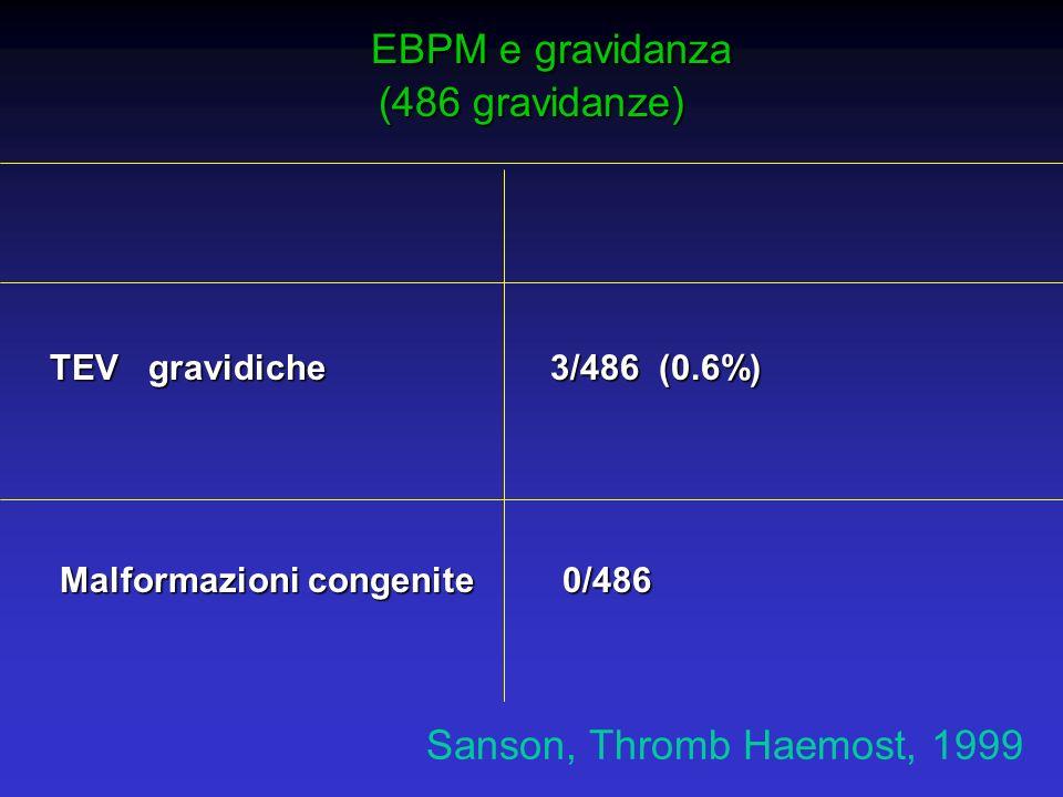 EBPM e gravidanza EBPM e gravidanza (486 gravidanze) TEV gravidiche 3/486 (0.6%) TEV gravidiche 3/486 (0.6%) Malformazioni congenite 0/486 Malformazio