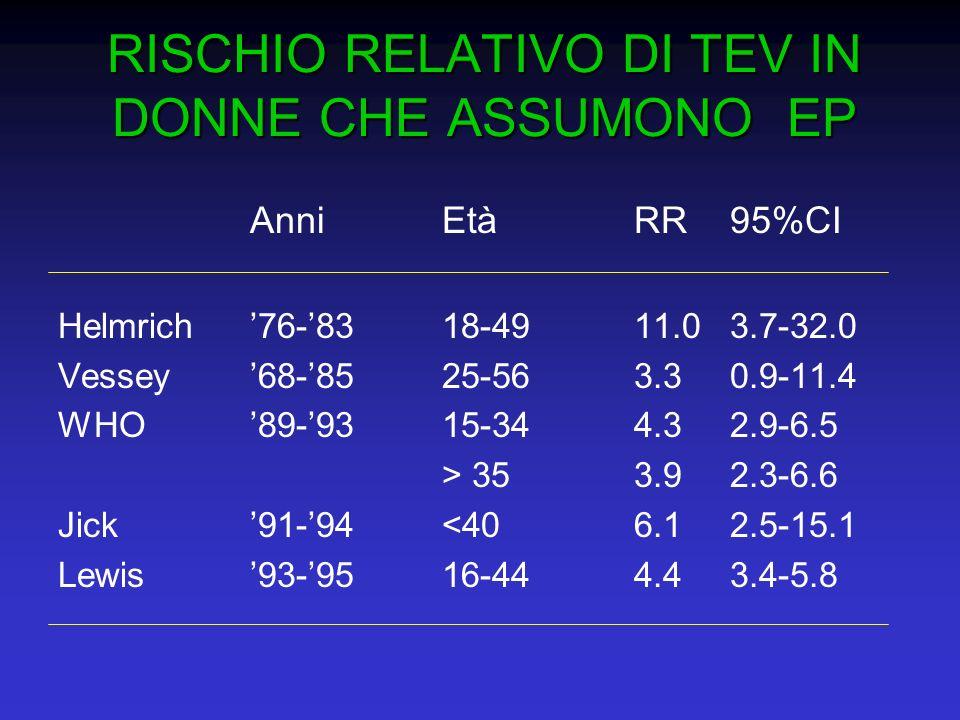 RISCHIO RELATIVO DI TEV IN DONNE CHE ASSUMONO EP AnniEtàRR 95%CI Helmrich76-8318-4911.0 3.7-32.0 Vessey68-8525-563.3 0.9-11.4 WHO89-9315-344.3 2.9-6.5