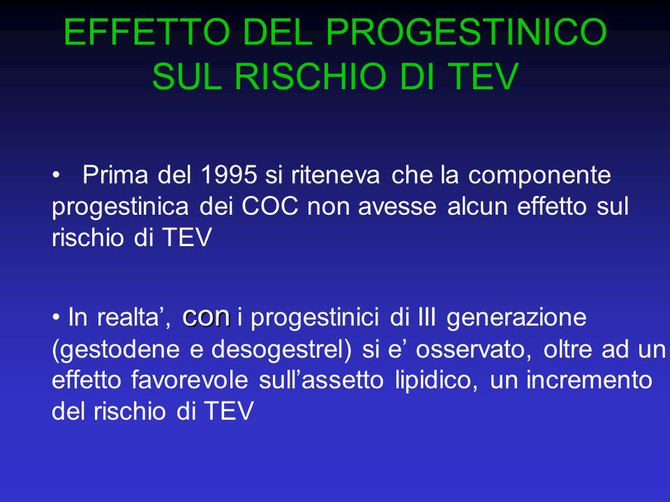 EFFETTO DEL PROGESTINICO SUL RISCHIO DI TEV Prima del 1995 si riteneva che la componente progestinica dei COC non avesse alcun effetto sul rischio di