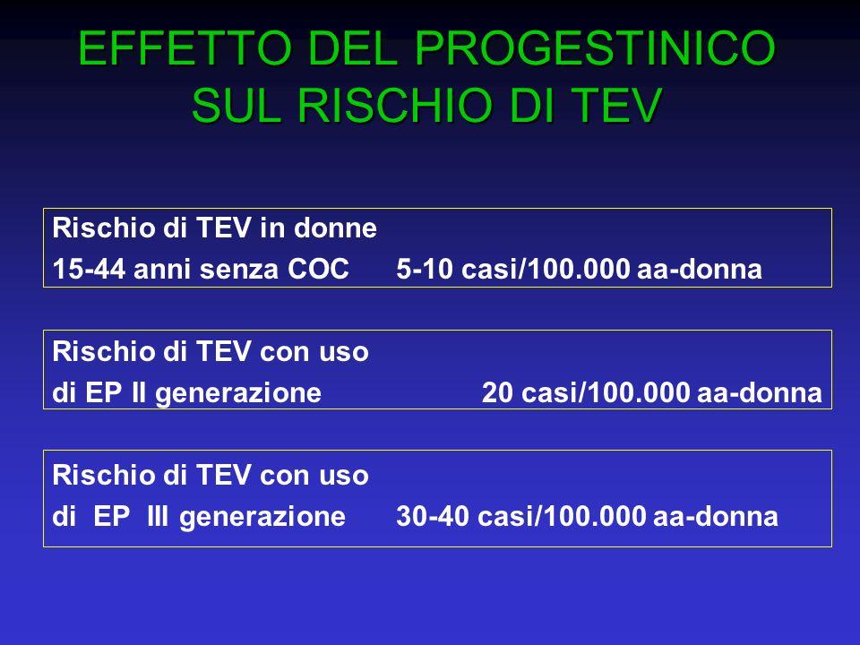 Rischio di TEV in donne 15-44 anni senza COC5-10 casi/100.000 aa-donna Rischio di TEV con uso di EP II generazione20 casi/100.000 aa-donna Rischio di