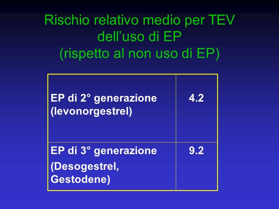 Rischio relativo medio per TEV delluso di EP (rispetto al non uso di EP) 9.2EP di 3° generazione (Desogestrel, Gestodene) 4.2EP di 2° generazione (lev