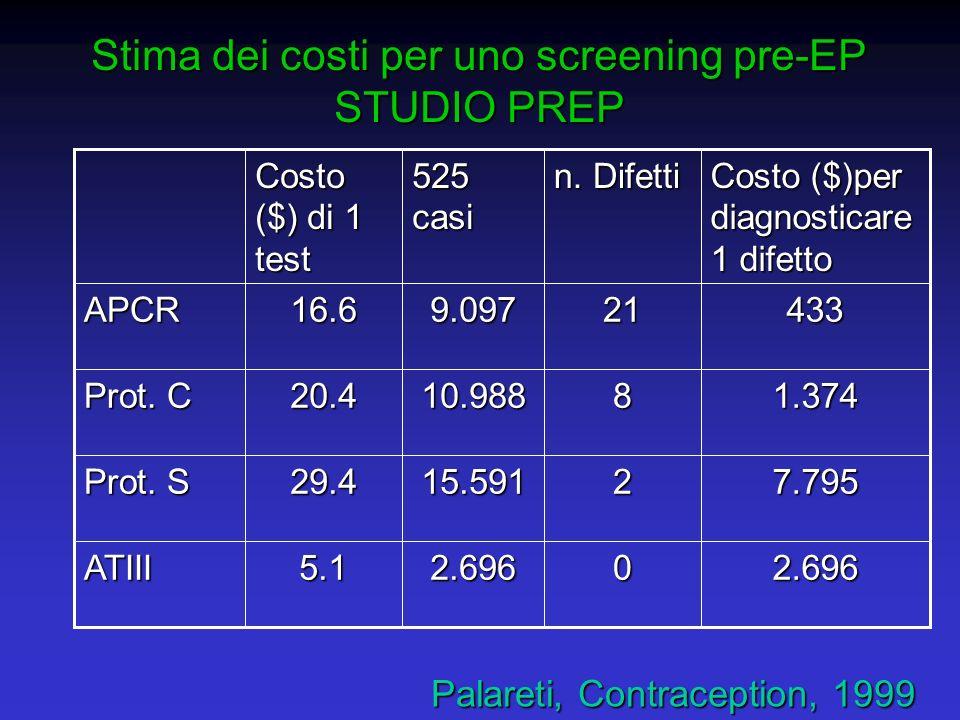 Stima dei costi per uno screening pre-EP STUDIO PREP 2.69602.6965.1ATIII 7.795215.59129.4 Prot. S 1.374810.98820.4 Prot. C 433219.09716.6APCR Costo ($