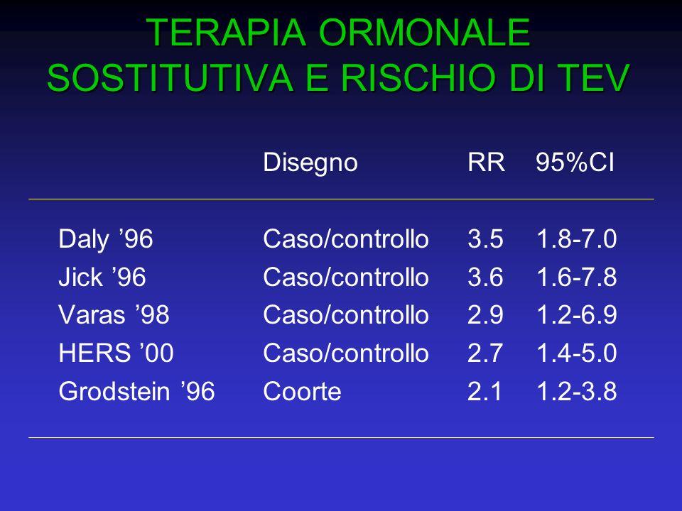 TERAPIA ORMONALE SOSTITUTIVA E RISCHIO DI TEV DisegnoRR95%CI Daly 96Caso/controllo3.51.8-7.0 Jick 96Caso/controllo3.61.6-7.8 Varas 98Caso/controllo2.9