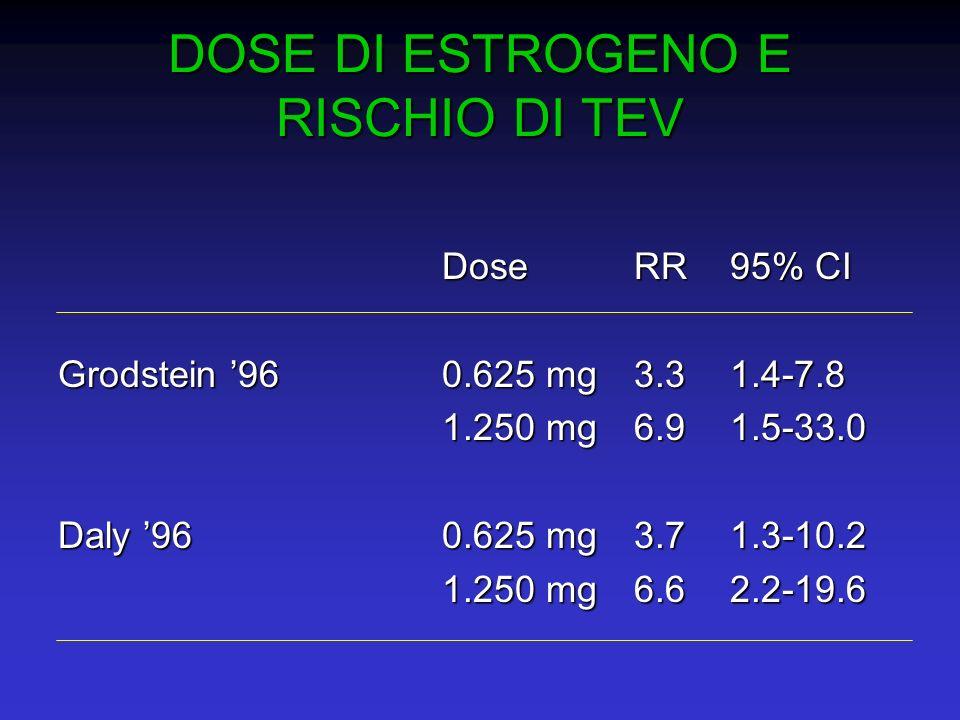 DOSE DI ESTROGENO E RISCHIO DI TEV DoseRR95% CI Grodstein 960.625 mg3.31.4-7.8 1.250 mg6.91.5-33.0 Daly 960.625 mg3.71.3-10.2 1.250 mg6.62.2-19.6