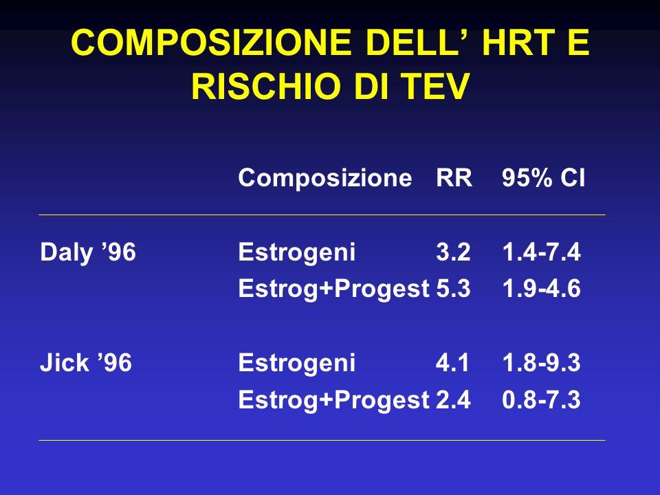 COMPOSIZIONE DELL HRT E RISCHIO DI TEV ComposizioneRR95% CI Daly 96Estrogeni3.21.4-7.4 Estrog+Progest5.31.9-4.6 Jick 96Estrogeni4.11.8-9.3 Estrog+Prog