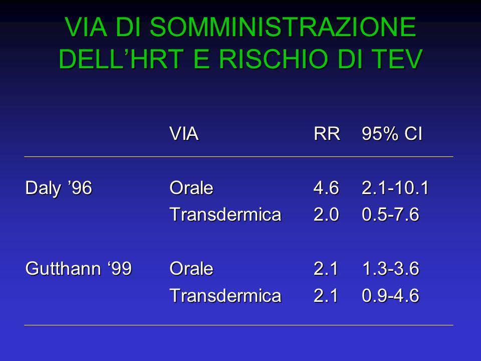 VIA DI SOMMINISTRAZIONE DELLHRT E RISCHIO DI TEV VIARR95% CI Daly 96Orale4.62.1-10.1 Transdermica2.00.5-7.6 Gutthann 99Orale2.11.3-3.6 Transdermica2.1