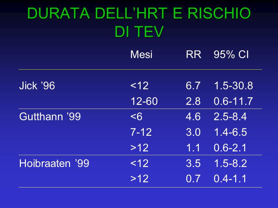 DURATA DELLHRT E RISCHIO DI TEV MesiRR95% CI Jick 96<126.71.5-30.8 12-602.80.6-11.7 Gutthann 99<64.62.5-8.4 7-123.01.4-6.5 >121.10.6-2.1 Hoibraaten 99