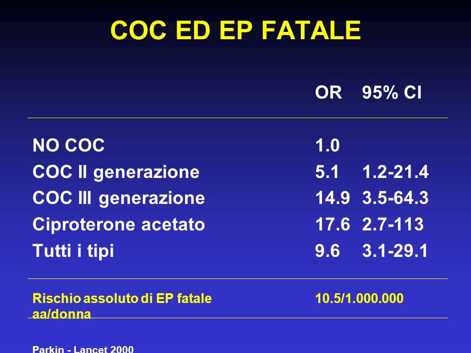 COC ED EP FATALE OR 95% CI NO COC1.0 COC II generazione5.1 1.2-21.4 COC III generazione14.9 3.5-64.3 Ciproterone acetato17.6 2.7-113 Tutti i tipi9.6 3