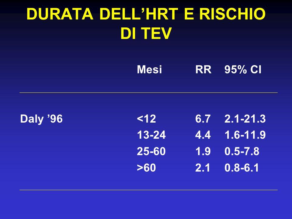 DURATA DELLHRT E RISCHIO DI TEV MesiRR95% CI Daly 96<126.72.1-21.3 13-244.41.6-11.9 25-601.90.5-7.8 >602.10.8-6.1
