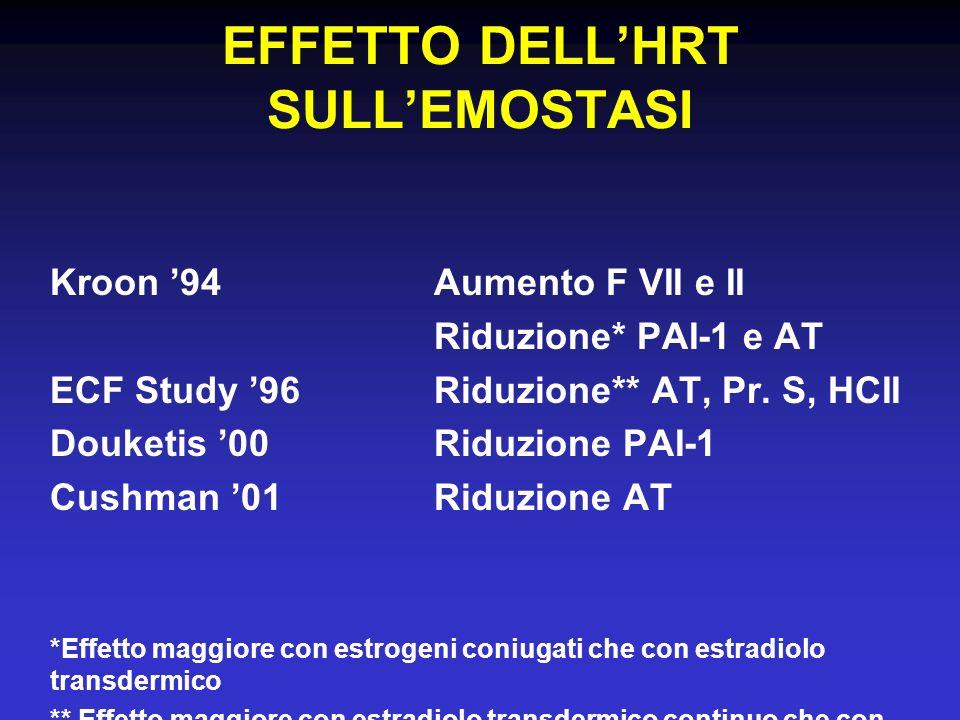 EFFETTO DELLHRT SULLEMOSTASI Kroon 94Aumento F VII e II Riduzione* PAI-1 e AT ECF Study 96Riduzione** AT, Pr. S, HCII Douketis 00Riduzione PAI-1 Cushm