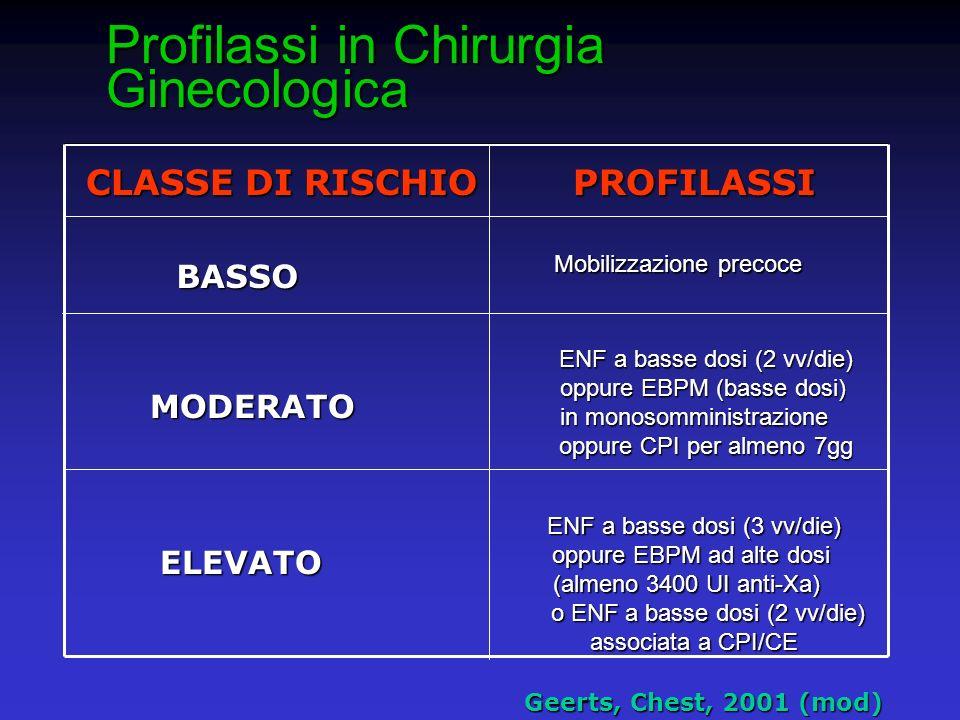 Profilassi in Chirurgia Ginecologica CLASSE DI RISCHIO PROFILASSI CLASSE DI RISCHIO PROFILASSI Geerts, Chest, 2001 (mod) Geerts, Chest, 2001 (mod) BAS