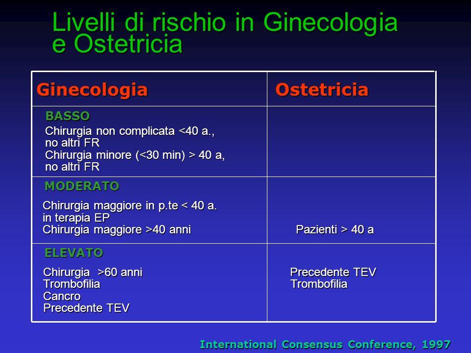 Livelli di rischio in Ginecologia e Ostetricia Ginecologia Ostetricia International Consensus Conference, 1997 BASSO BASSO Chirurgia non complicata <4