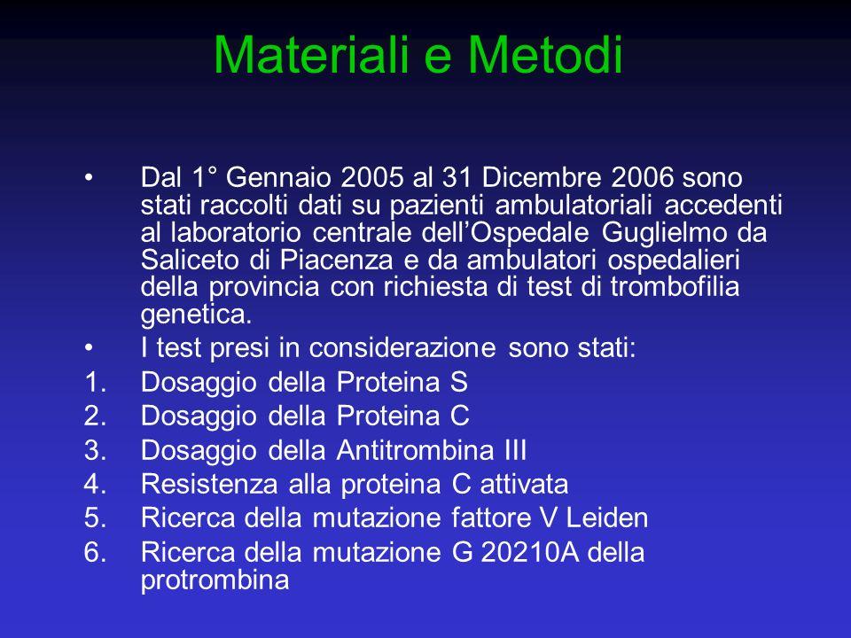 Materiali e Metodi Dal 1° Gennaio 2005 al 31 Dicembre 2006 sono stati raccolti dati su pazienti ambulatoriali accedenti al laboratorio centrale dellOs
