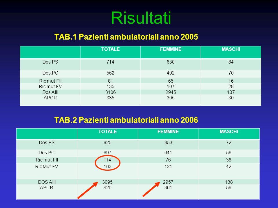 Risultati TAB.1 Pazienti ambulatoriali anno 2005 TAB.2 Pazienti ambulatoriali anno 2006 TOTALEFEMMINEMASCHI Dos PS71463084 Dos.PC56249270 Ric mut FII8