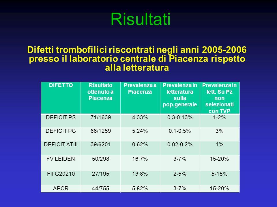 Risultati Difetti trombofilici riscontrati negli anni 2005-2006 presso il laboratorio centrale di Piacenza rispetto alla letteratura DIFETTORisultato