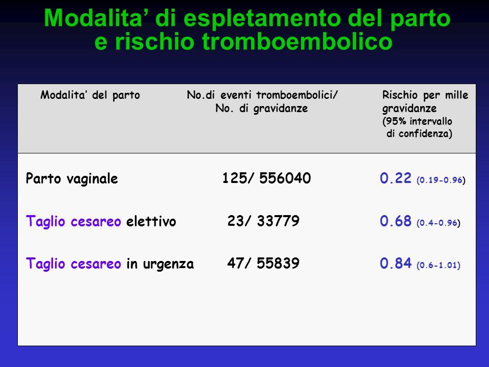Modalita di espletamento del parto e rischio tromboembolico Modalita del partoNo.di eventi tromboembolici/Rischio per mille No. di gravidanzegravidanz