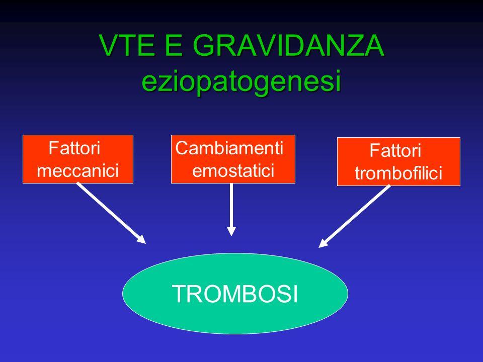 VTE E GRAVIDANZA eziopatogenesi Fattori meccanici Cambiamenti emostatici Fattori trombofilici TROMBOSI