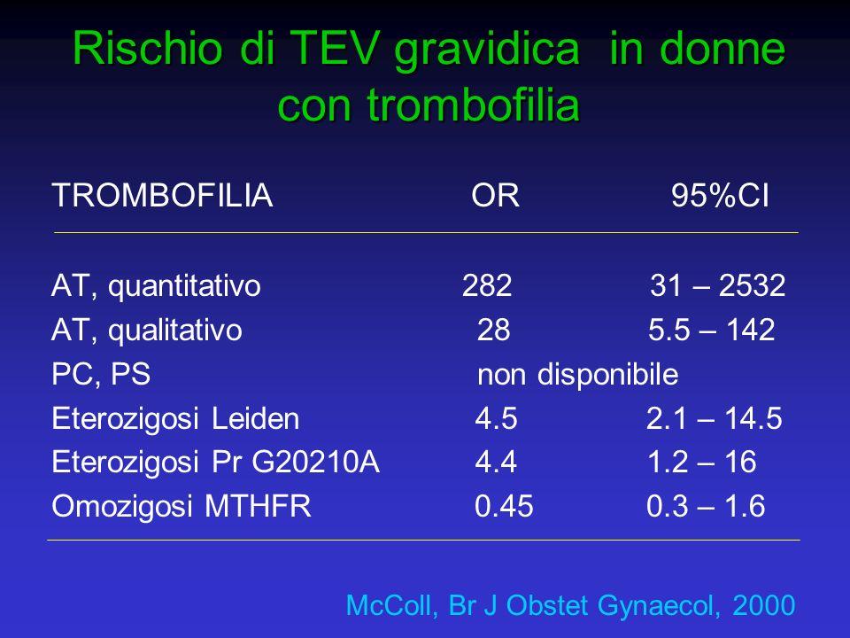 Rischio di TEV gravidica in donne con trombofilia TROMBOFILIA OR 95%CI AT, quantitativo 282 31 – 2532 AT, qualitativo 28 5.5 – 142 PC, PS non disponib