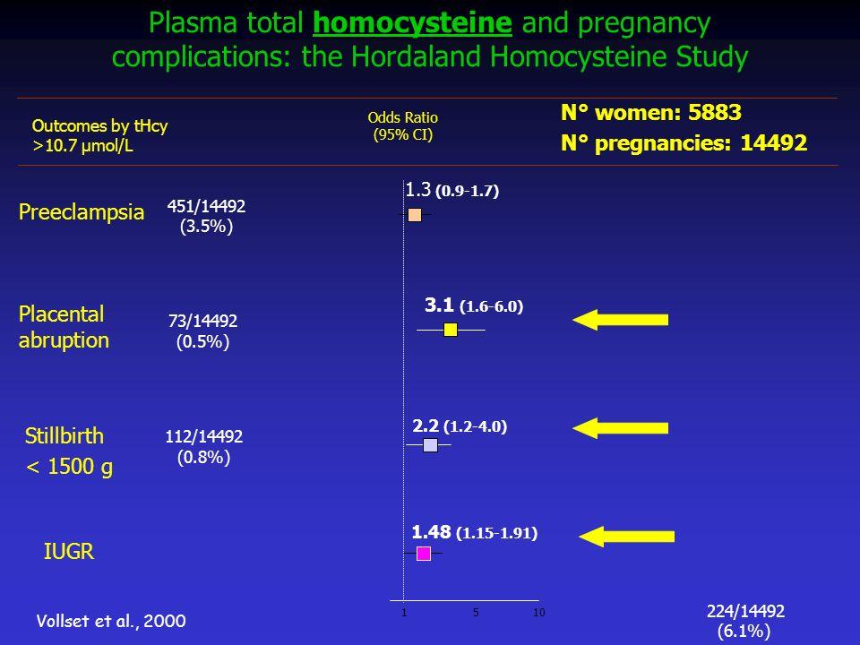 Plasma total homocysteine and pregnancy complications: the Hordaland Homocysteine Study Preeclampsia 451/14492 (3.5%) 73/14492 (0.5%) Vollset et al.,