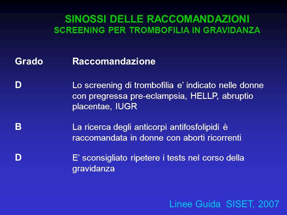 Grado Raccomandazione D Lo screening di trombofilia e indicato nelle donne con pregressa pre-eclampsia, HELLP, abruptio placentae, IUGR B La ricerca d