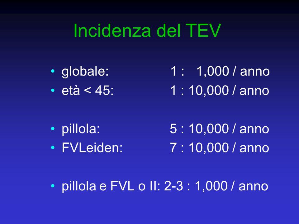 Incidenza del TEV globale: 1 : 1,000 / anno età < 45: 1 : 10,000 / anno pillola: 5 : 10,000 / anno FVLeiden: 7 : 10,000 / anno pillola e FVL o II: 2-3