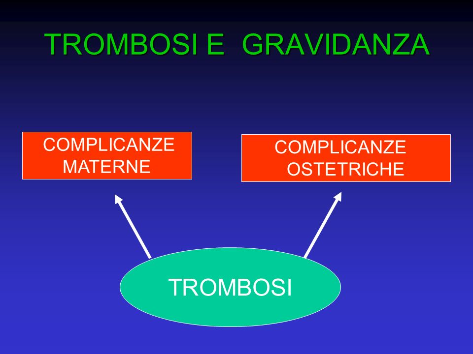 Rischio trombotico in gravidanza e nel puerperio in donne con trombofilia ereditaria Lincidenza di TEV in gravidanza è 0.85 per 1000 parti, ed aumenta nel puerperio Il rischio trombotico aumenta di 4-5 volte in gravidanza e 20 volte nel puerperio rispetto al rischio presente nelle donne in età fertile e di età comparabile, ma non in gravidanza Il rischio è ulteriormente aumentato da 3 a 41 volte nelle donne con trombofilia ed in base al tipo di difetto trombofilico