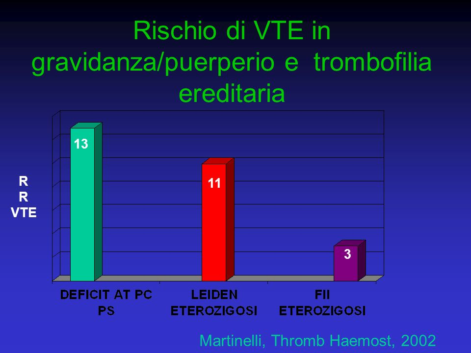 Rischio di VTE in gravidanza/puerperio e trombofilia ereditaria R VTE Martinelli, Thromb Haemost, 2002 13 11 3