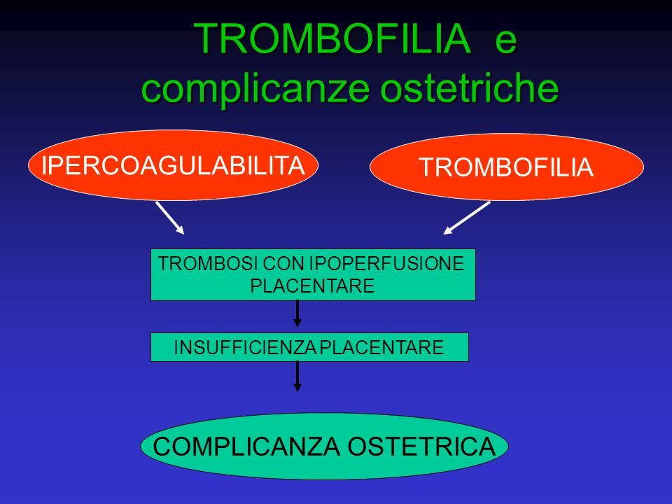 TROMBOFILIA e complicanze ostetriche TROMBOFILIA e complicanze ostetriche IPERCOAGULABILITA TROMBOFILIA TROMBOSI CON IPOPERFUSIONE PLACENTARE INSUFFIC