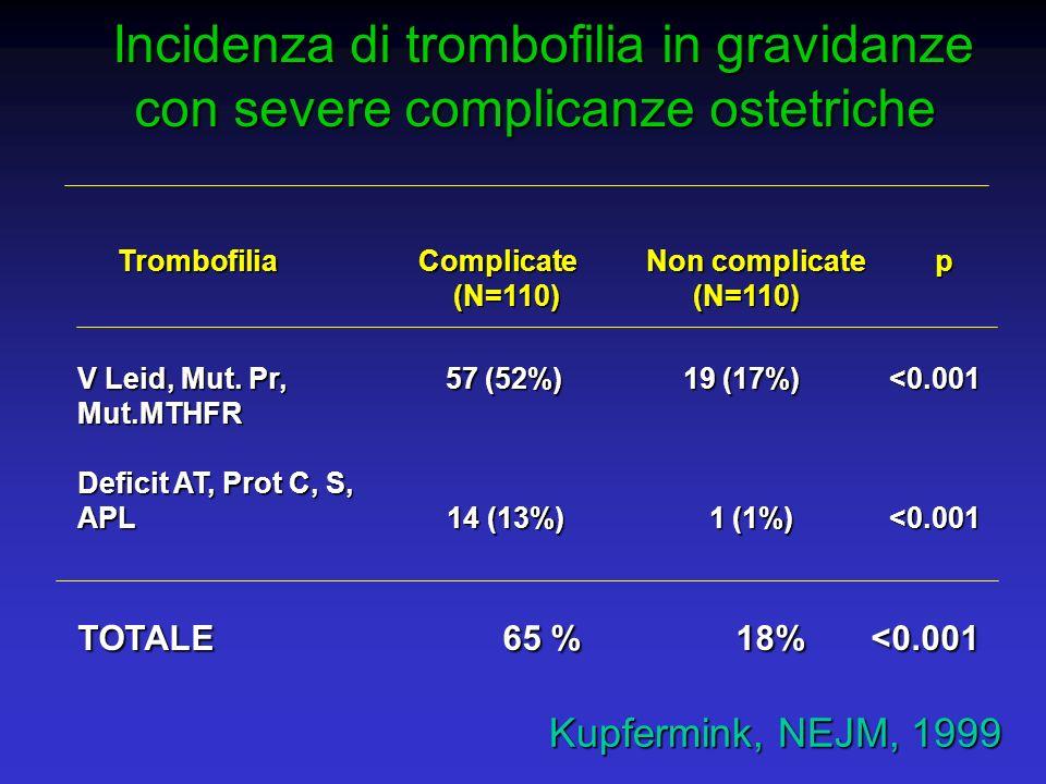 Incidenza di trombofilia in gravidanze con severe complicanze ostetriche Incidenza di trombofilia in gravidanze con severe complicanze ostetriche Trom