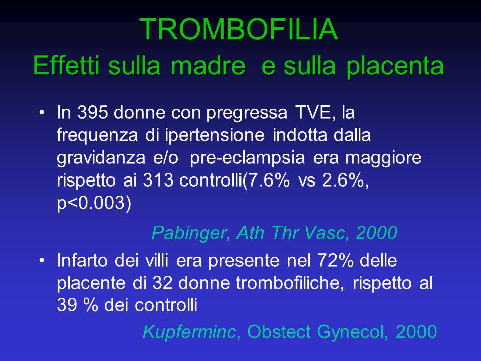 TROMBOFILIA Effetti sulla madre e sulla placenta In 395 donne con pregressa TVE, la frequenza di ipertensione indotta dalla gravidanza e/o pre-eclamps