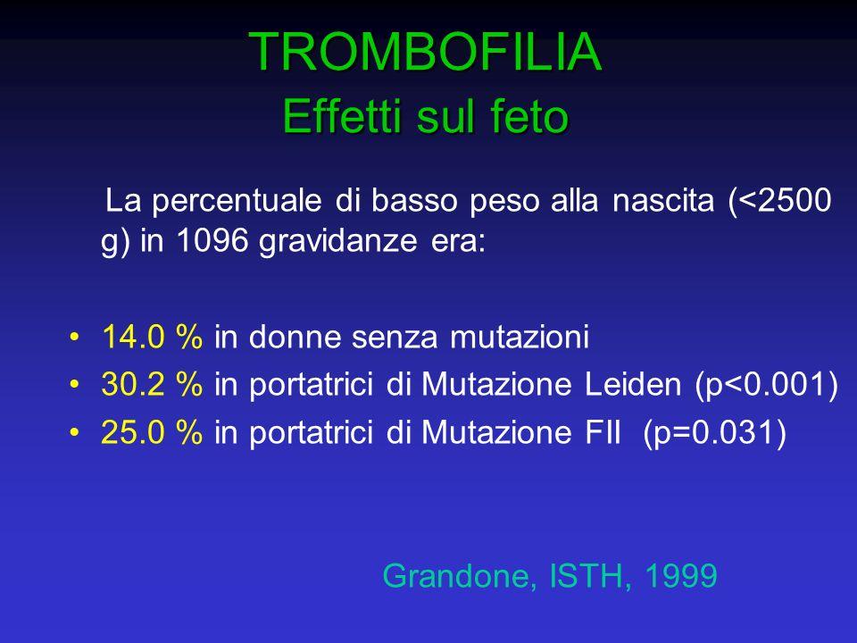 TROMBOFILIA Effetti sul feto La percentuale di basso peso alla nascita (<2500 g) in 1096 gravidanze era: 14.0 % in donne senza mutazioni 30.2 % in por