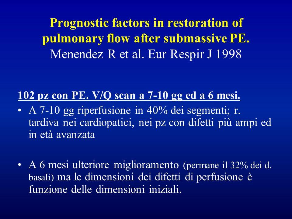 Prognostic factors in restoration of pulmonary flow after submassive PE. Menendez R et al. Eur Respir J 1998 102 pz con PE. V/Q scan a 7-10 gg ed a 6