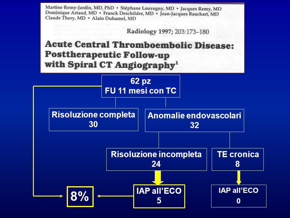 62 pz FU 11 mesi con TC Risoluzione completa 30 Anomalie endovascolari 32 Risoluzione incompleta 24 TE cronica 8 IAP allECO 5 8% IAP allECO 0