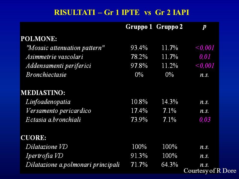 RISULTATI – Gr 1 IPTE vs Gr 2 IAPI Courtesy of R Dore