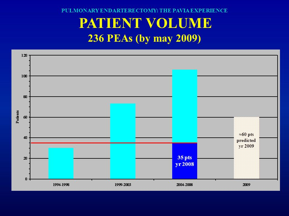 PULMONARY ENDARTERECTOMY: THE PAVIA EXPERIENCE PATIENT VOLUME 236 PEAs (by may 2009) 35 pts yr 2008 27 pts 60 pts predicted yr 2009