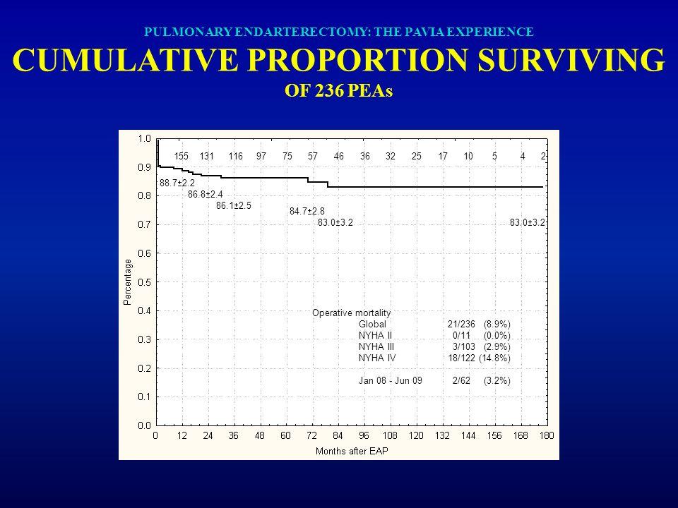 PULMONARY ENDARTERECTOMY: THE PAVIA EXPERIENCE CUMULATIVE PROPORTION SURVIVING OF 236 PEAs Operative mortality Global21/236 (8.9%) NYHA II 0/11 (0.0%)