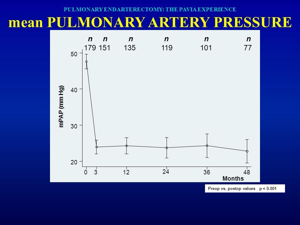PULMONARY ENDARTERECTOMY: THE PAVIA EXPERIENCE mean PULMONARY ARTERY PRESSURE Preop vs. postop values p < 0.001 mPAP (mm Hg) Months 0312 24 3648 20 30