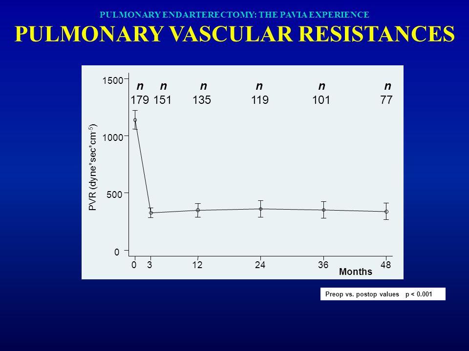 PULMONARY ENDARTERECTOMY: THE PAVIA EXPERIENCE PULMONARY VASCULAR RESISTANCES PVR (dyne*sec*cm -5 ) Months 0312243648 0 500 1000 1500 Preop vs. postop