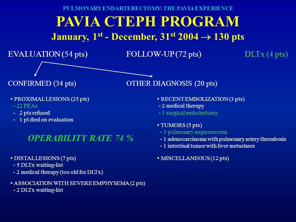 PULMONARY ENDARTERECTOMY: THE PAVIA EXPERIENCE PAVIA CTEPH PROGRAM January, 1 st - December, 31 st 2004 130 pts EVALUATION (54 pts)FOLLOW-UP (72 pts)D