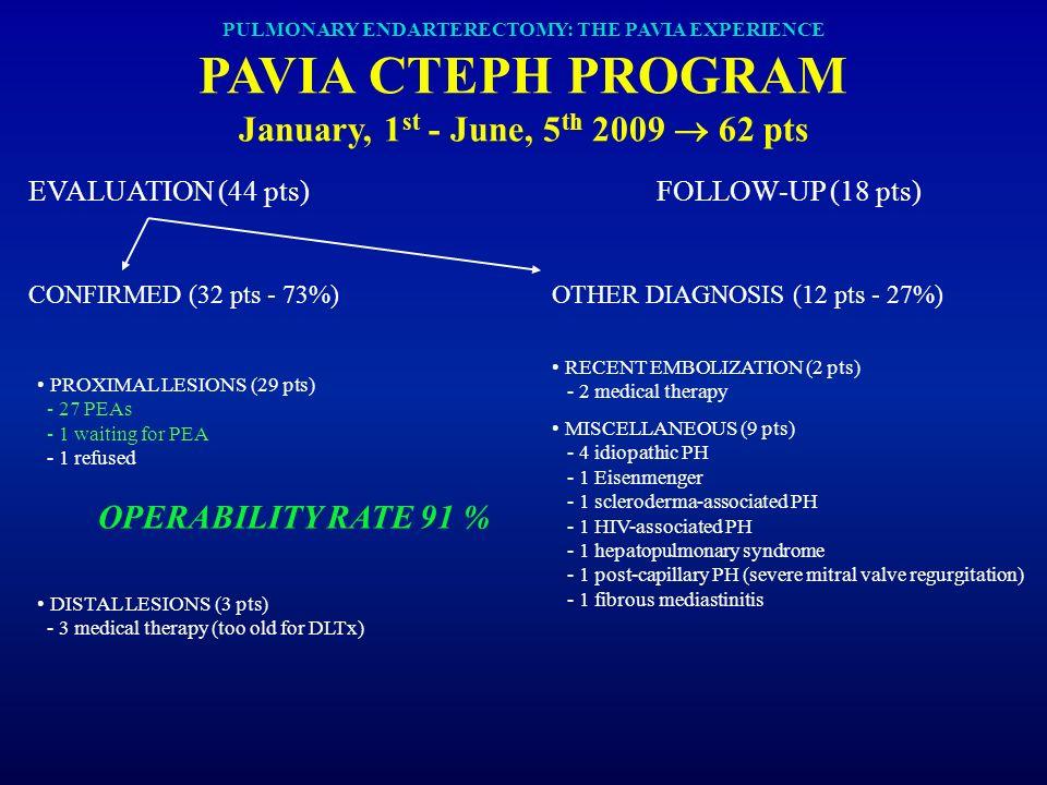 PULMONARY ENDARTERECTOMY: THE PAVIA EXPERIENCE PAVIA CTEPH PROGRAM January, 1 st - June, 5 th 2009 62 pts EVALUATION (44 pts)FOLLOW-UP (18 pts) CONFIR