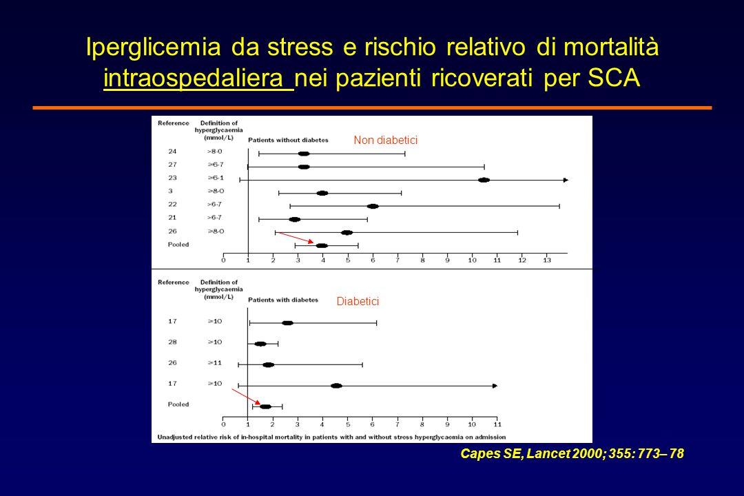 Iperglicemia da stress e rischio relativo di mortalità intraospedaliera nei pazienti ricoverati per SCA Non diabetici Diabetici Capes SE, Lancet 2000;