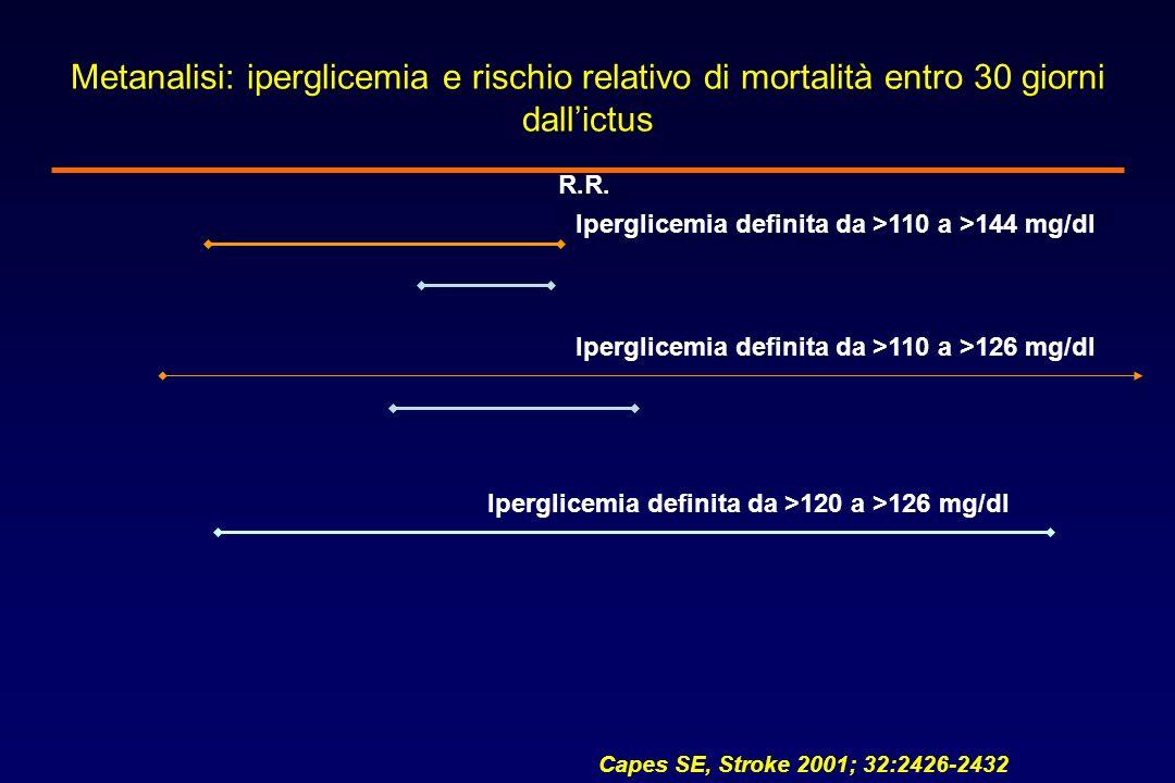 Metanalisi: iperglicemia e rischio relativo di mortalità entro 30 giorni dallictus Iperglicemia definita da >110 a >144 mg/dl Iperglicemia definita da