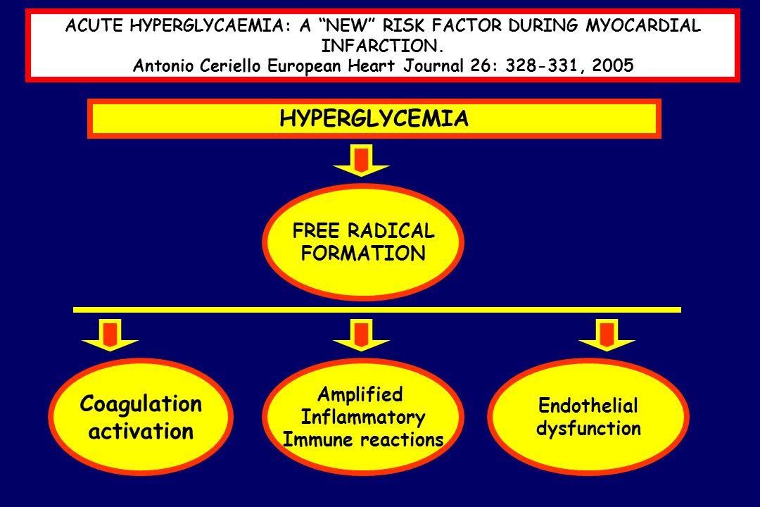 ACUTE HYPERGLYCAEMIA: A NEW RISK FACTOR DURING MYOCARDIAL INFARCTION. Antonio Ceriello European Heart Journal 26: 328-331, 2005 Coagulation activation