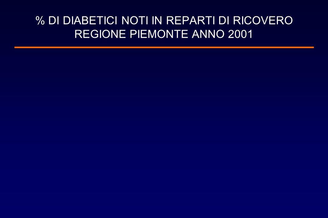 % DI DIABETICI NOTI IN REPARTI DI RICOVERO REGIONE PIEMONTE ANNO 2001