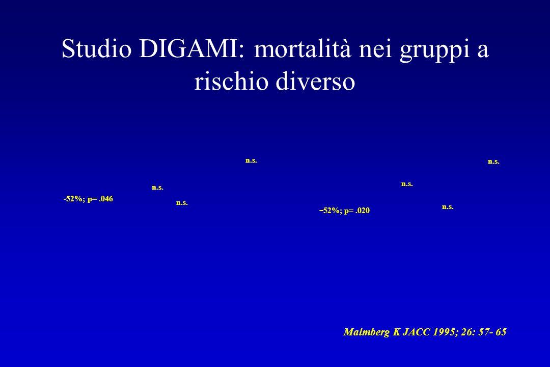 Studio DIGAMI: mortalità nei gruppi a rischio diverso Malmberg K JACC 1995; 26: 57- 65 -52%; p=.046 - 52%; p=.020 n.s.