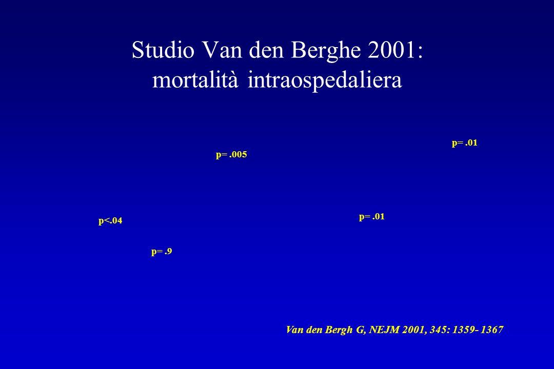 Studio Van den Berghe 2001: mortalità intraospedaliera p<.04 p=.9 p=.005 p=.01 Van den Bergh G, NEJM 2001, 345: 1359- 1367